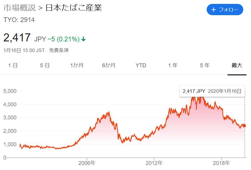 Jt 株価